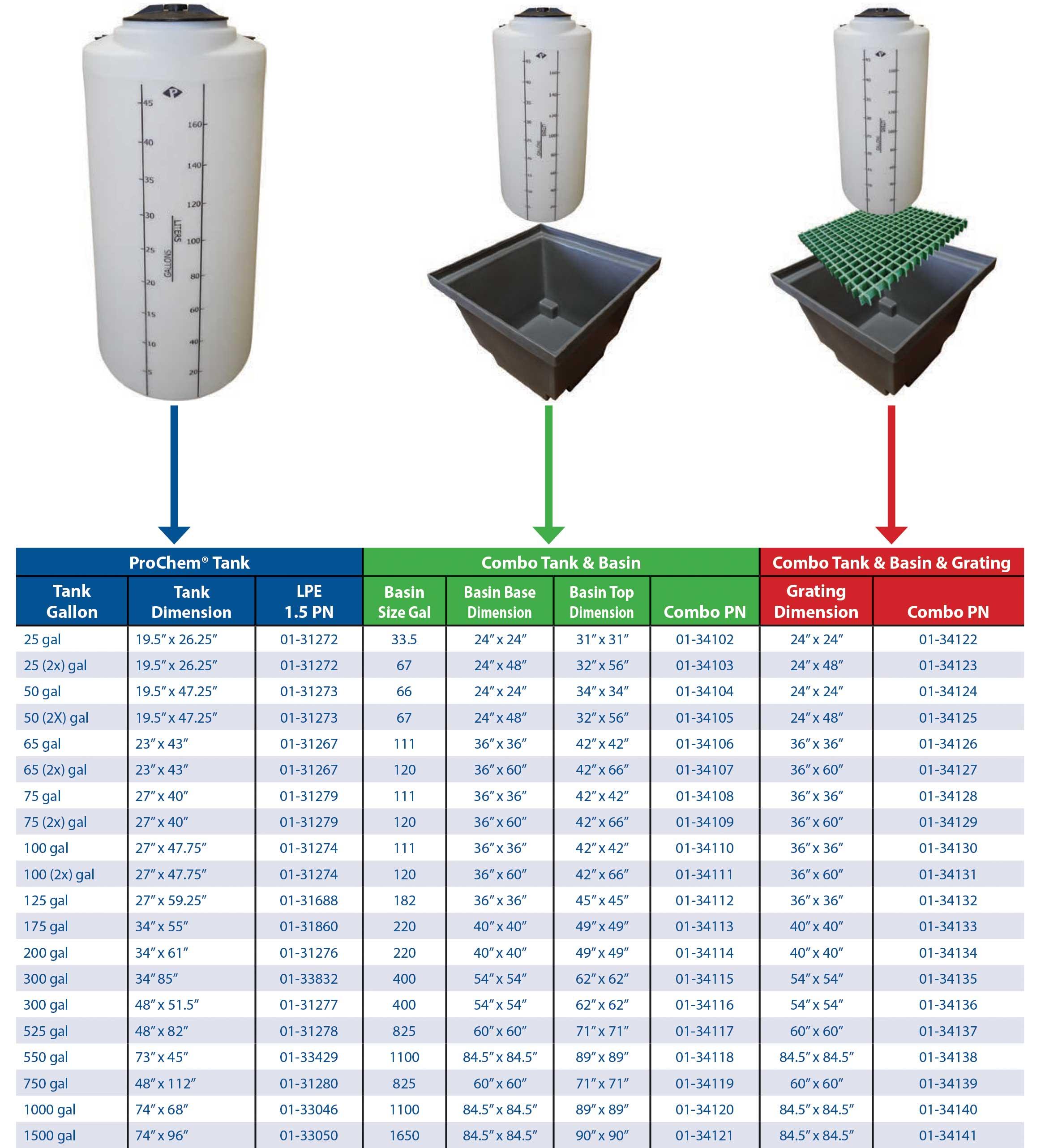 Chart for ProChem® Tank & Basin & FRP Grating Combo Kits