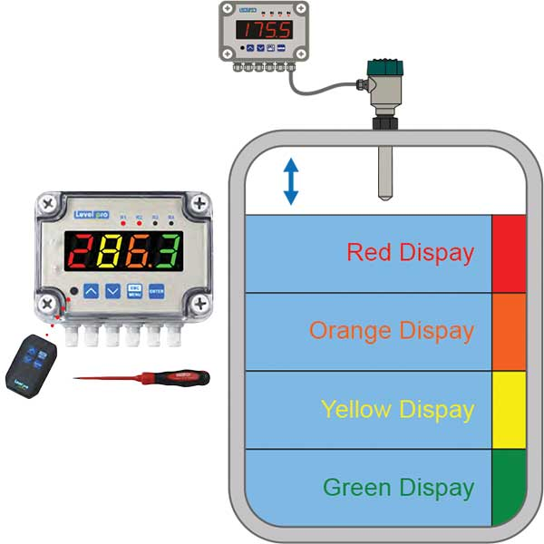 Universal Multi-Color LED Display/Controller